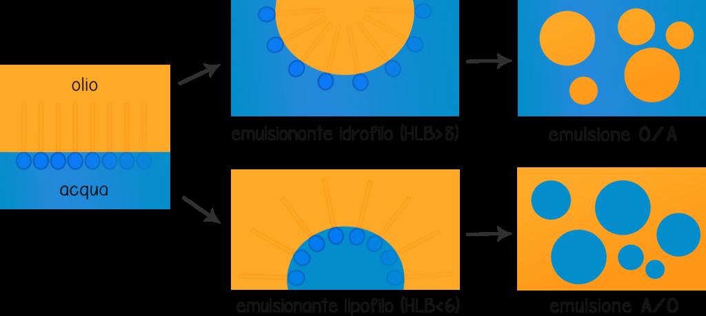 emulsionanti; emulsioni; A/O; O/A; bebabio;